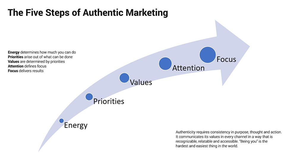 Authenticity is a shortcut to your marketing efforts