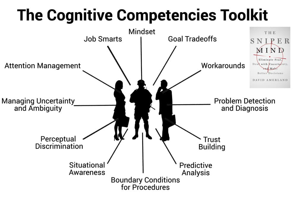 The twelve cognitive competencies needed for effective sniper marketing