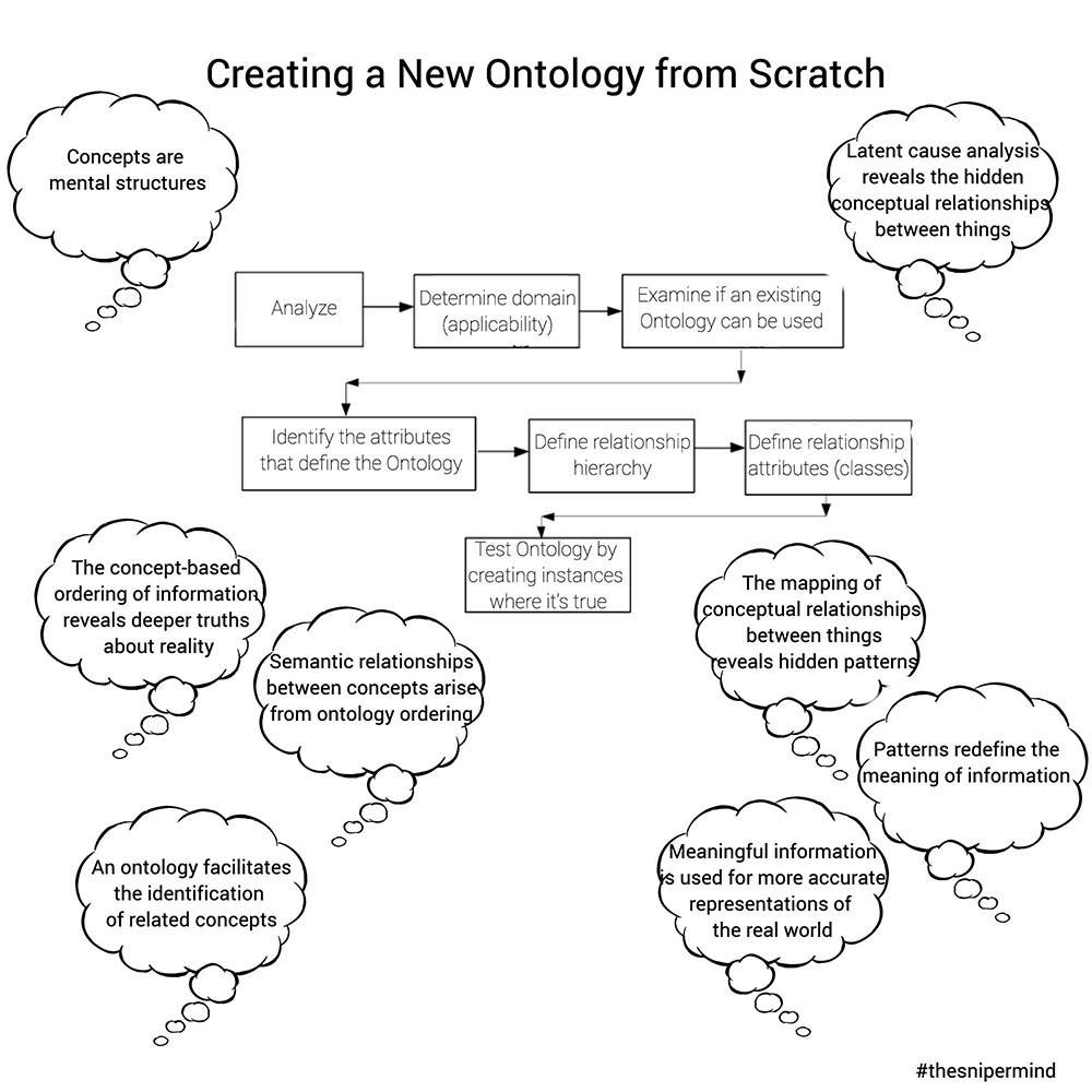 Creating a new ontology