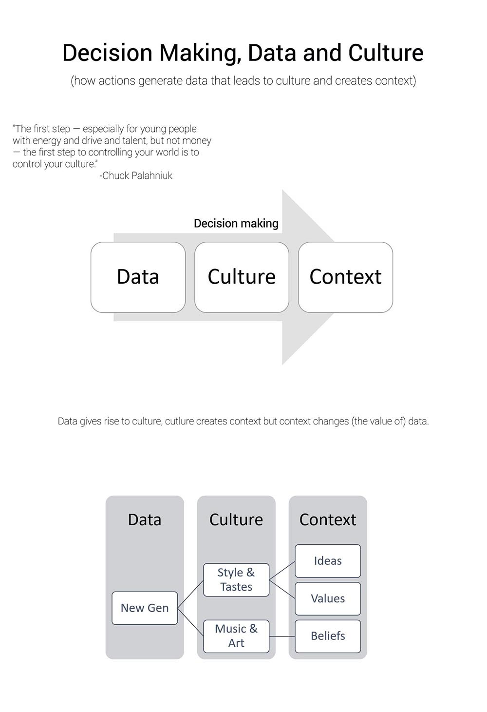 Data, culture and decision making analyzed in detail