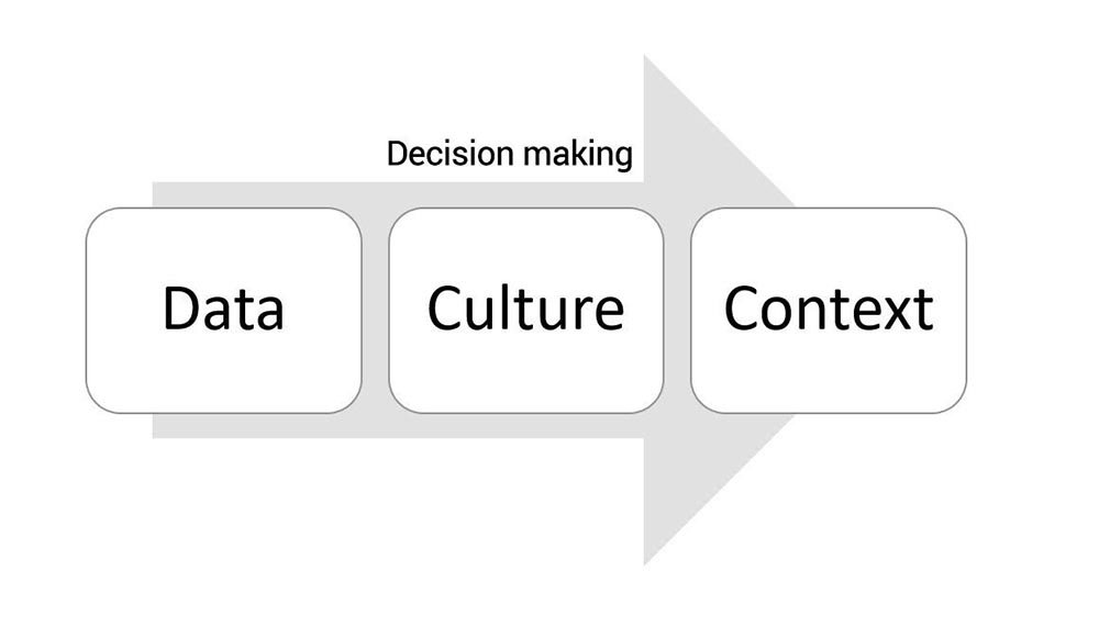 Data, Culture and Context in your decision making