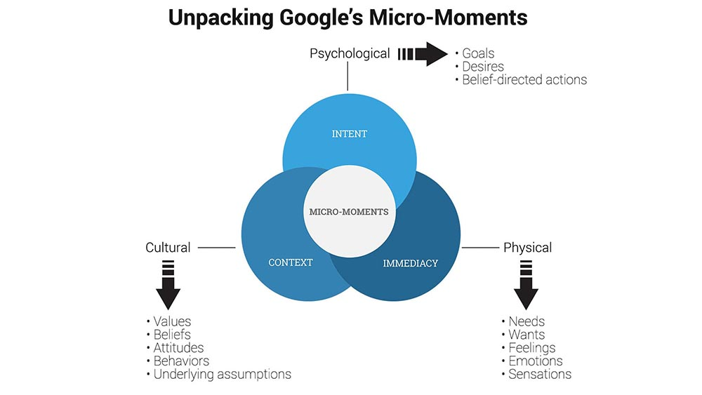 Unpacking Google's micro-moments for marketing and search