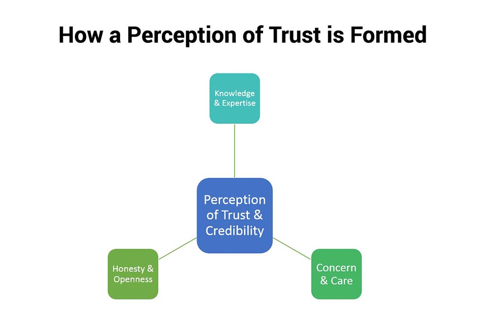 How a perception of trust is formed
