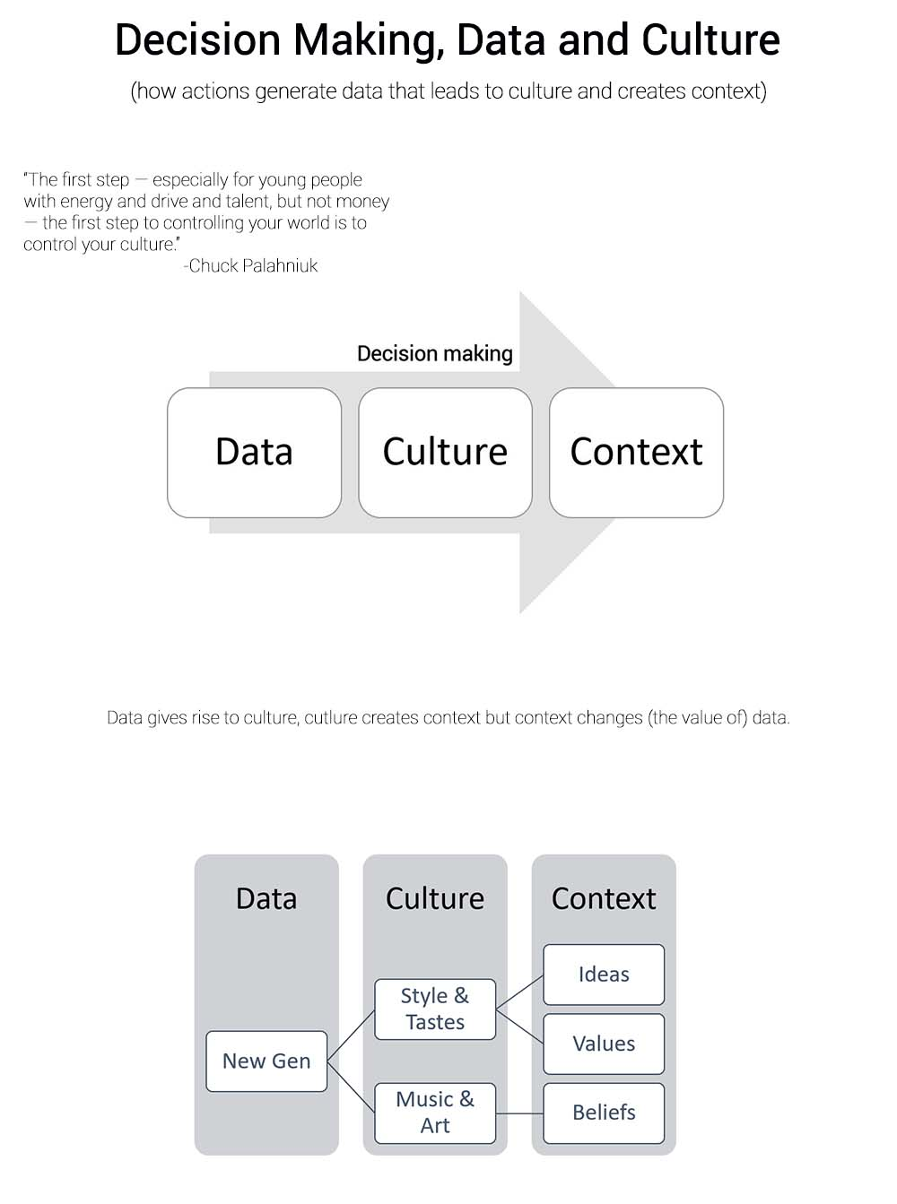 How Data generates Culture which then creates Context that changes the value we ascribe to data