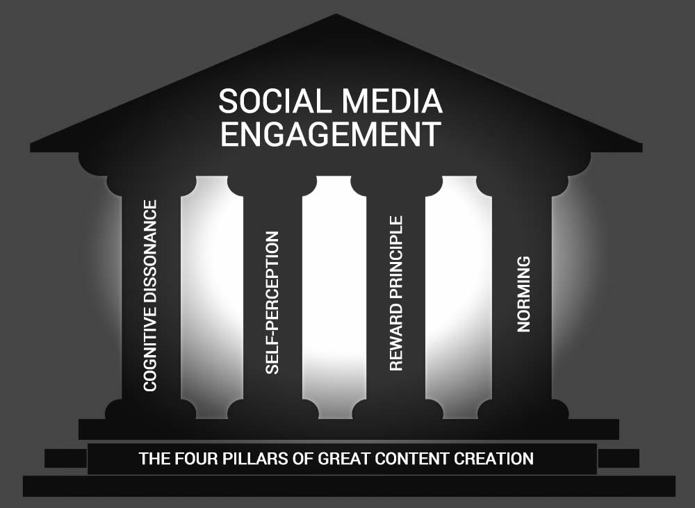 Four pillars of content creation for great engagement in social media