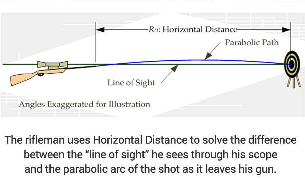 Solving for Horizontal Distance when firing a rifle