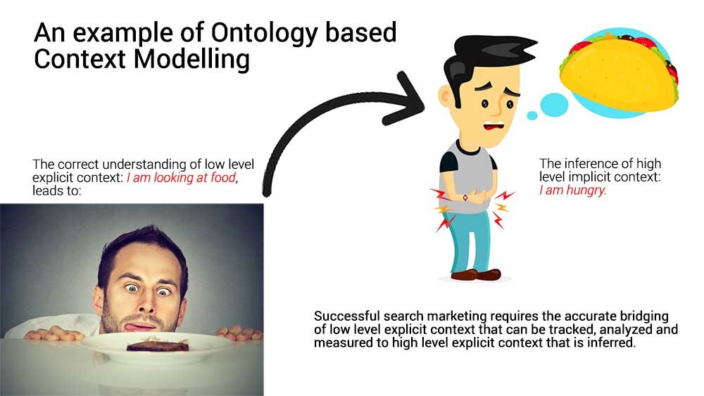Ontology based context modelling