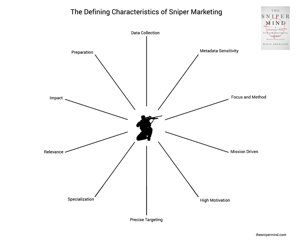 The ten modalities of Sniper Marketing