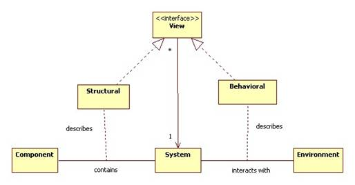 Systems Theory - generic relational chart
